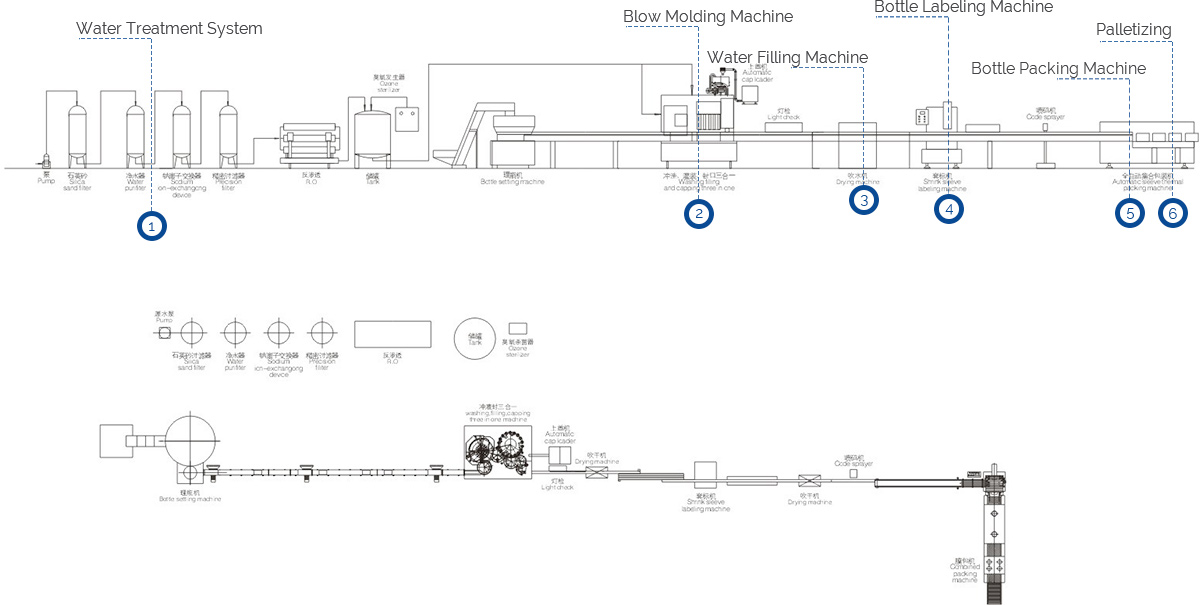 CAD configuration of water production line